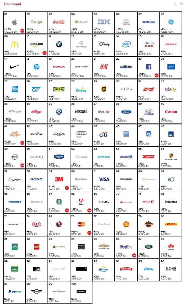 Classement des marques 2016