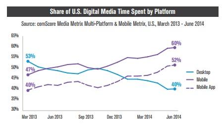 52% du temps media digital consacré aux Apps aux US