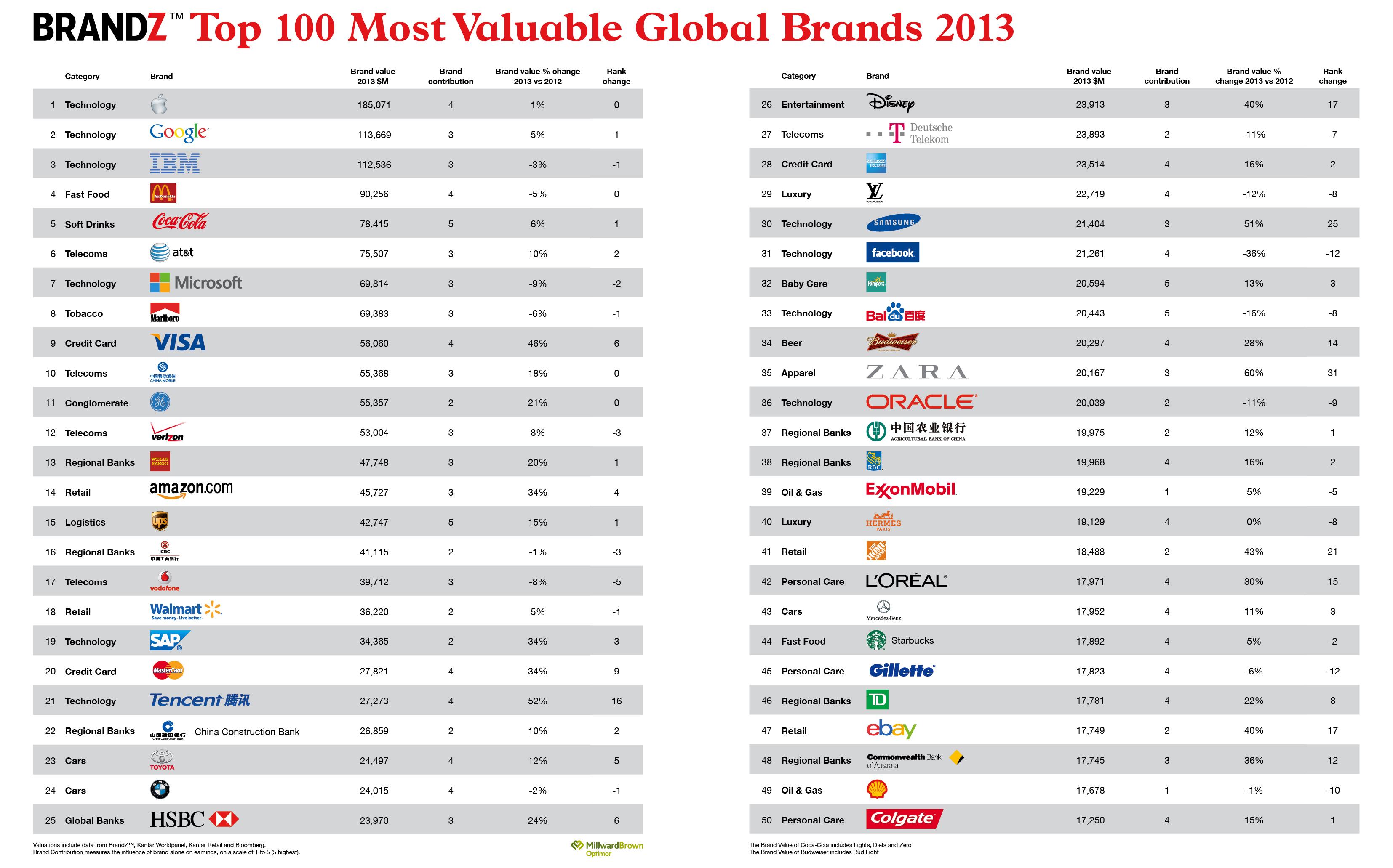 brandz apple domine toujours le classement des marques mondiales en 2013 viuz. Black Bedroom Furniture Sets. Home Design Ideas