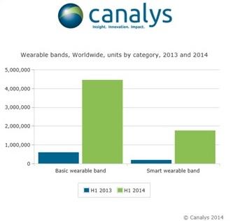 Marché des bracelets connectés + 684% au deuxième trimestre