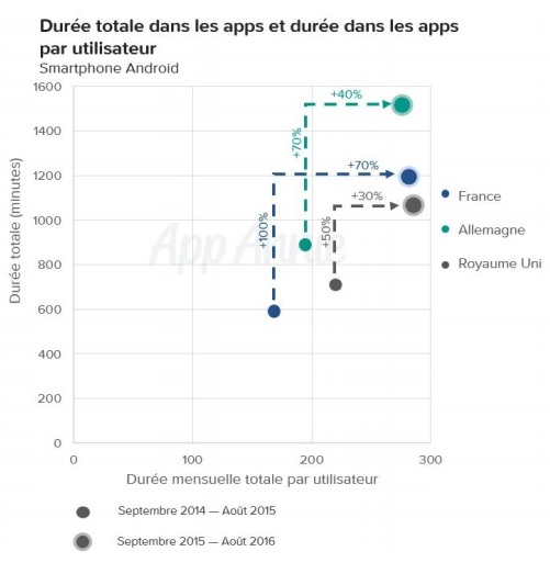etude-appannie-augmentation-de-la-duree-totale-par-utilisateur-dans-les-apps-de-streaming-video