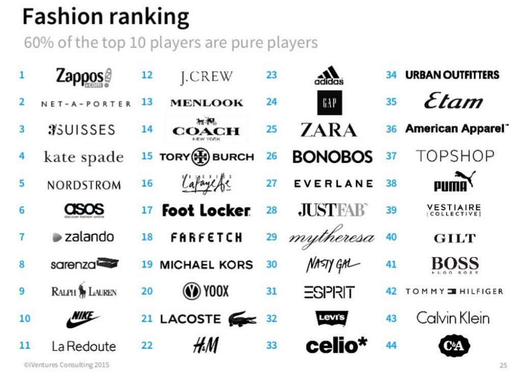 Eshopper Index 2015 60 pour cent du top 10 de la mode sont des pure players