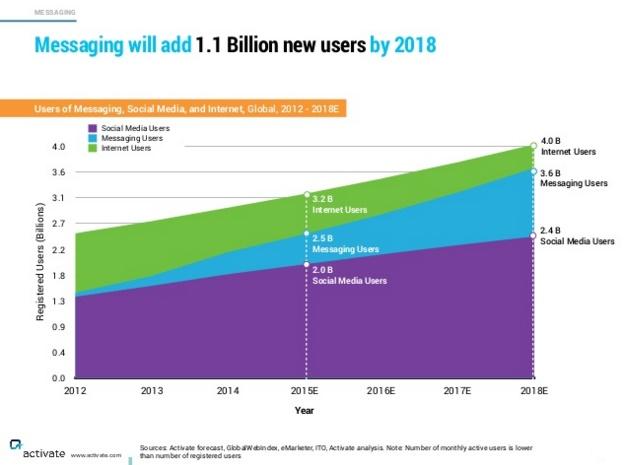 Etude Activate les apps de messaging vont dépasser les réseaux sociaux en 2018 commerce conversationnel #convcomm