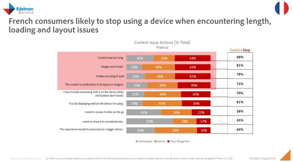 Etude Adobe france content marketing raison pour lequelles les consomateurs changent de terminaux et cessent engagement avec un contenu
