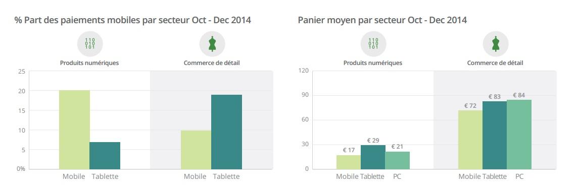 Etude Adyen paiements mobiles biens numériques biens physiques paniers moyens Q4 2014