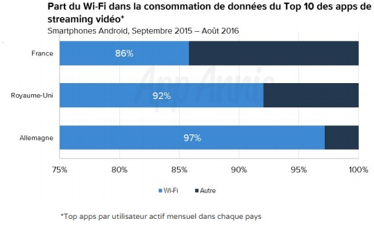etude-app-annie-part-des-apps-de-streaming-video-utilisees-en-wifi