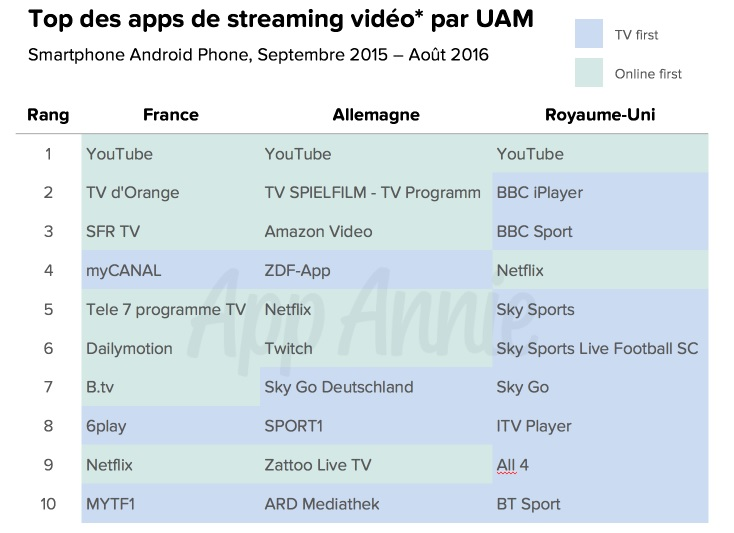 etude-app-annie-top-10-des-applications-de-streaming-video