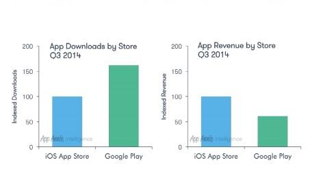 Marché des Apps : Android  60% de téléchargements en plus qu'Apple mais 60% de revenus en moins
