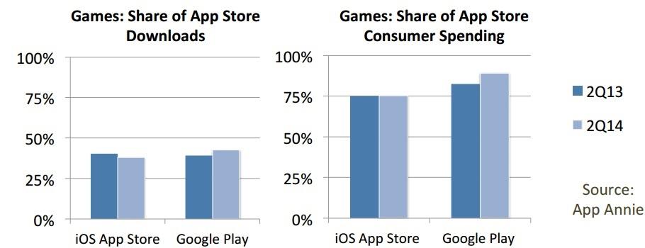 Jeux mobiles : l'état des lieux du marché sur Android et iOS