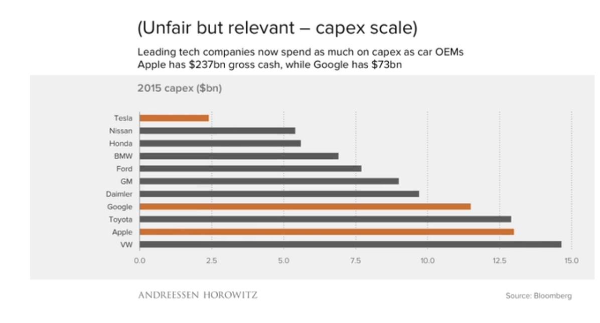 etude-benedict-evans-a16z-apple-et-google-depensent-autant-en-capex-que-les-grands-constructeurs-de-voitures