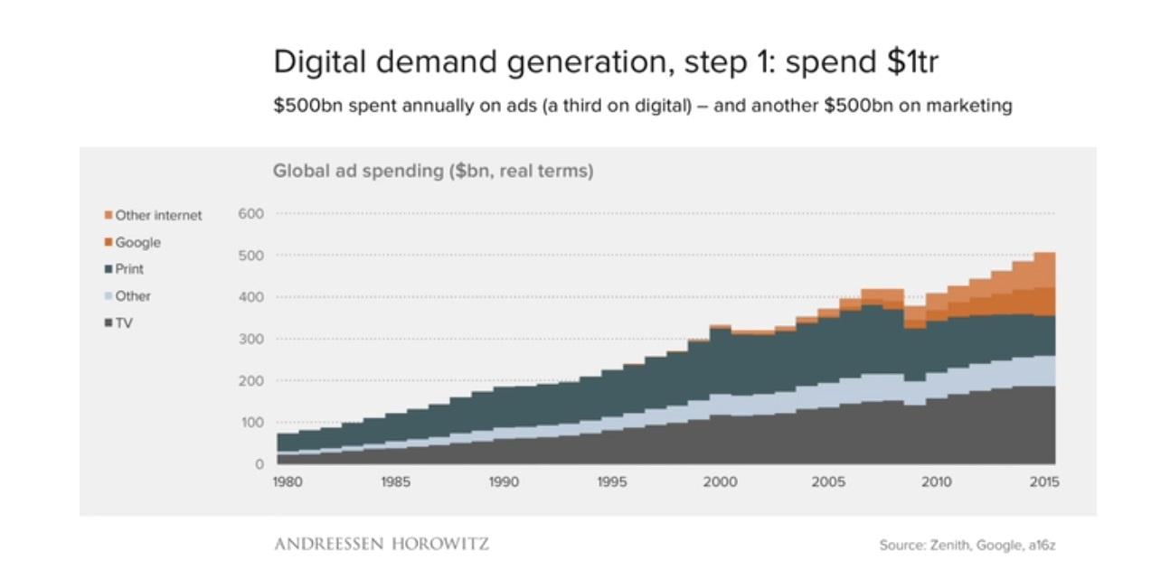 etude-benedict-evans-a16z-la-demand-generation-est-un-mlarche-de-1000-milliards-de-dollars