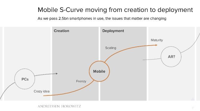 etude-benedict-evans-mobile-nouveau-scale-la-courbe-de-developpement-du-mobile-ets-plus-puissante-que-celle-du-pc