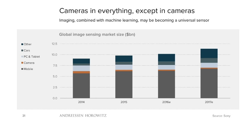 etude-benedict-evans-les-cameras-et-image-nouveaux-capteurs-universels