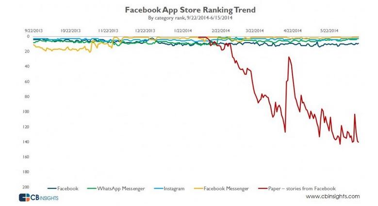 Multi App Strategy : Les «Apps Constellations» ne marchent pas toujours…