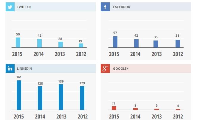 Etude CEO reseaux sociaux social media 2015 twitter linkedIn facebook google plus
