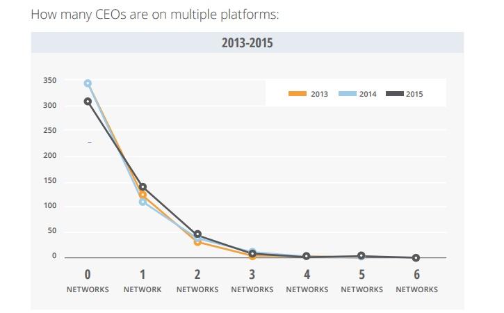 Etude CEO sur les réseaux sociaux