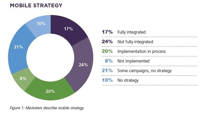 Pour les CMOs, le mobile est encore une campagne, pas une stratégie