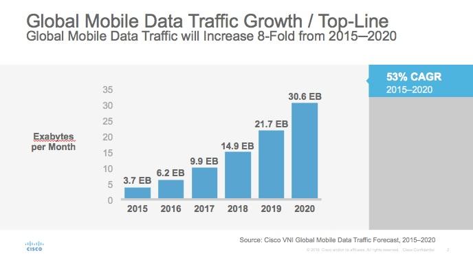 Etude Cisco évolution du trafic de la donnée mobile