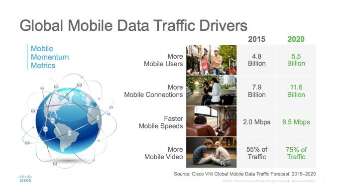Etude Cisco les facteurs de croissance du traffic mobile