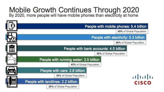 Etude Cisco plus d'utilisateurs mobiles que de personnes équipées en electricité à l horizon 2020