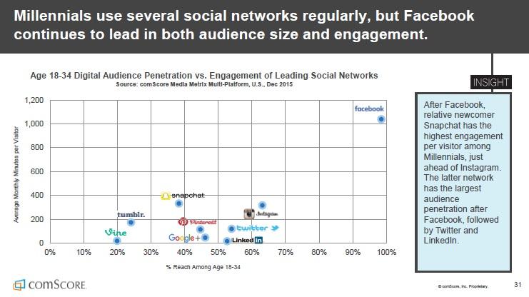 Etude Comscore 2016 - Facebook domine engagement et le reach sur les 18 34 ans deux fois et demi plus que Snapchat