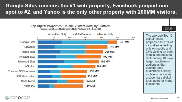 Etude Comscore 2016 - Google Facebook Yahoo Amazon classement par visteurs uniques des propriétés medias