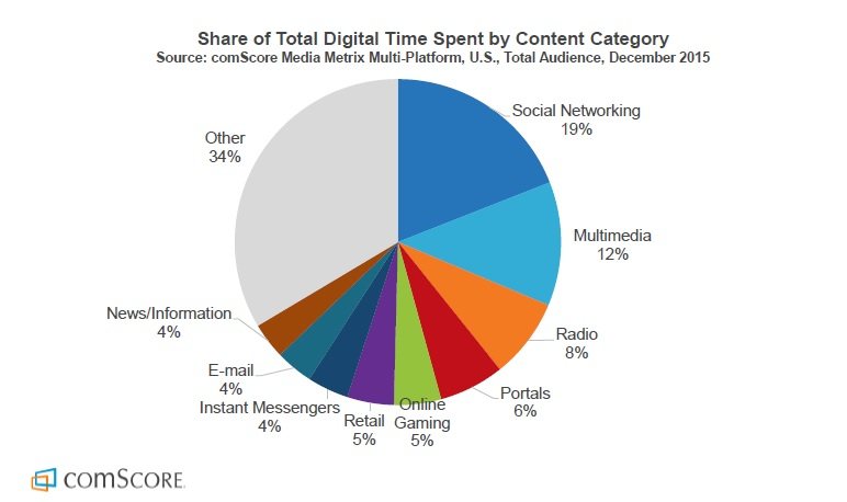 Etude Comscore 2016 - Le social media domine le temps media