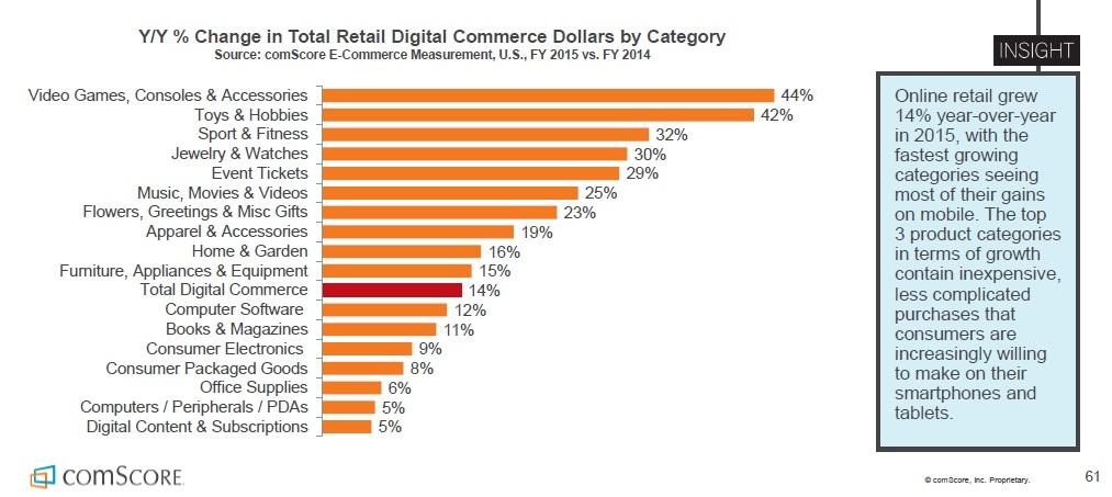Etude Comscore E-commerce catégories ayant affiché la plus forte croissance en 2015