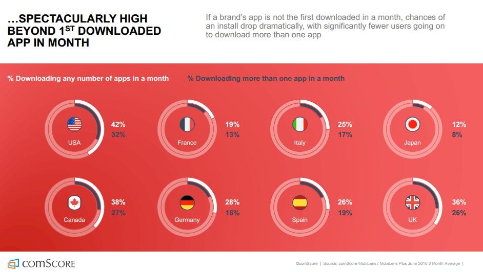 etude-comscore-barriere-a-l-entree-au-telechargement-de-nouvelle-apps-au-dela-de-la-premiere-apps