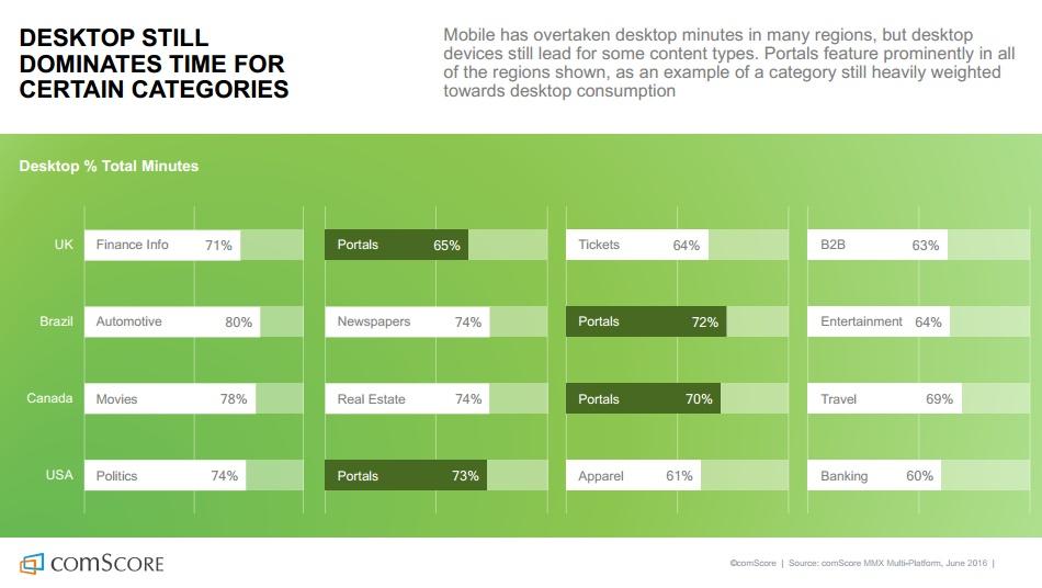 etude-comscore-le-desktop-domine-encore-le-mobile-sur-certaines-categories