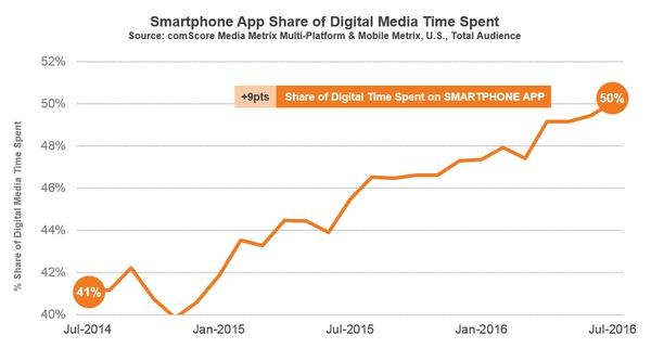 Etude Comscore les Apps 50 pourcent du temps online passé aux Etats-Unis