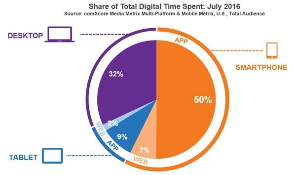 Etude Comscore les Apps 50 pourcent du temps online passé aux US