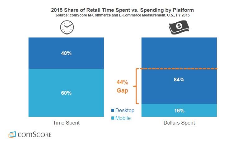 Etude Comscore temps passé sur mobile versus dépense digitale sur le canal