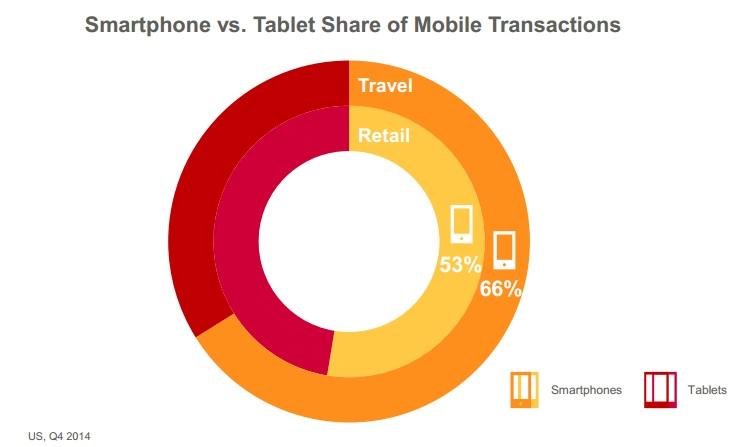 Etude Criteo . Le mobile atteint 27% des transactions de l'e-commerce US. Décryptage en 7 tendances majeures