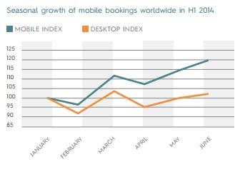 Criteo : 5 insights sur la croissance mobile dans le voyage