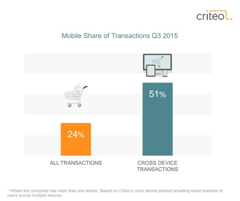 Etude Criteo novembre 2015 le shopper cross device 2 fois plus enclin a completer une transaction