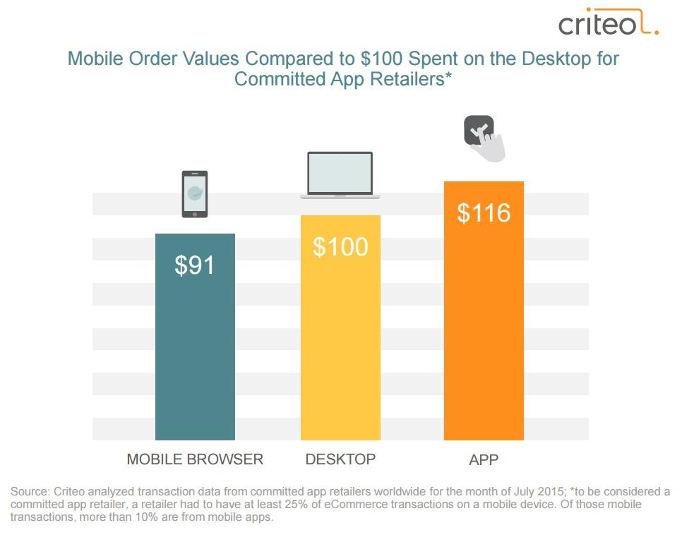 Etude Criteo novembre 2015 panier moyen comparé sur Apps desktop et webmobile