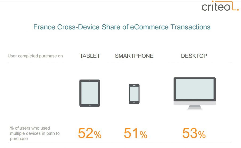Etude Criteo novembre 2015 part des achats cross device