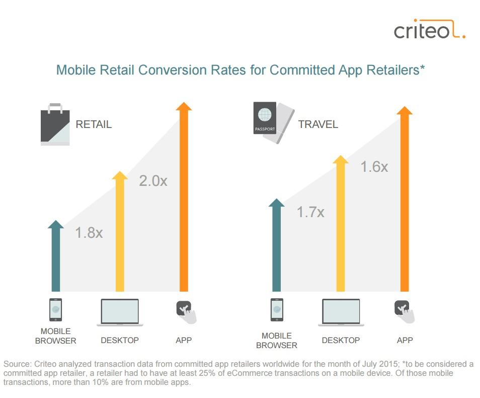 Etude Criteo novembre 2015 taux de conversion observé sur les Apps mobiles