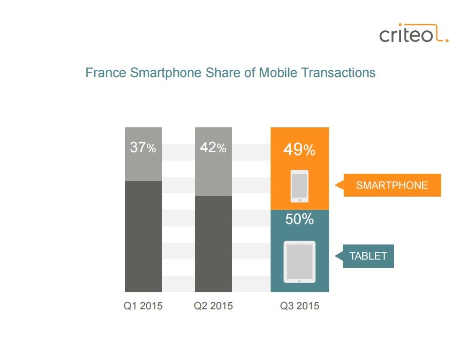 Etude Criteo novembre 2015 transcations mobiles le smartphone à égalité avec les tablettes