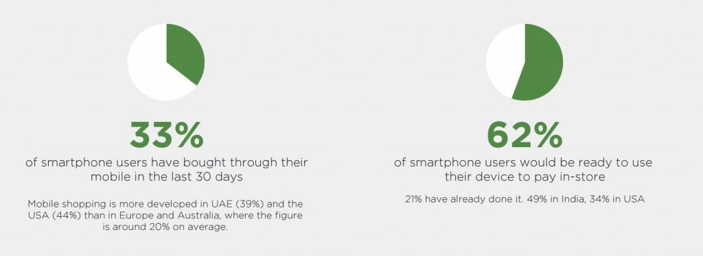 Etude Digitas LBI 2015 commerce connecté paiement mobile en magasin