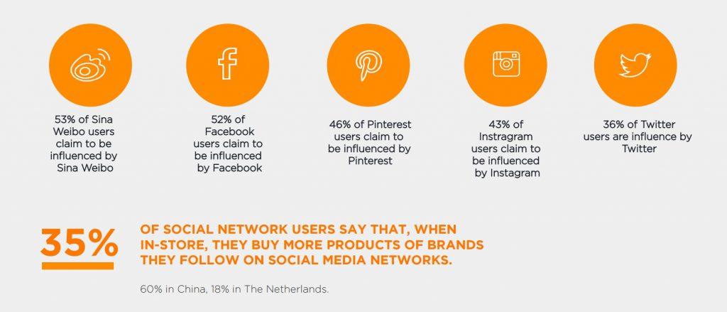 Etude Digitas LBI 2015 commerce connecté social media influence des reseaux sociaux dans l acte d achat