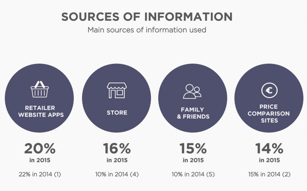 Etude Digitas LBI 2015 commerce connecté sources d'information des shoppers