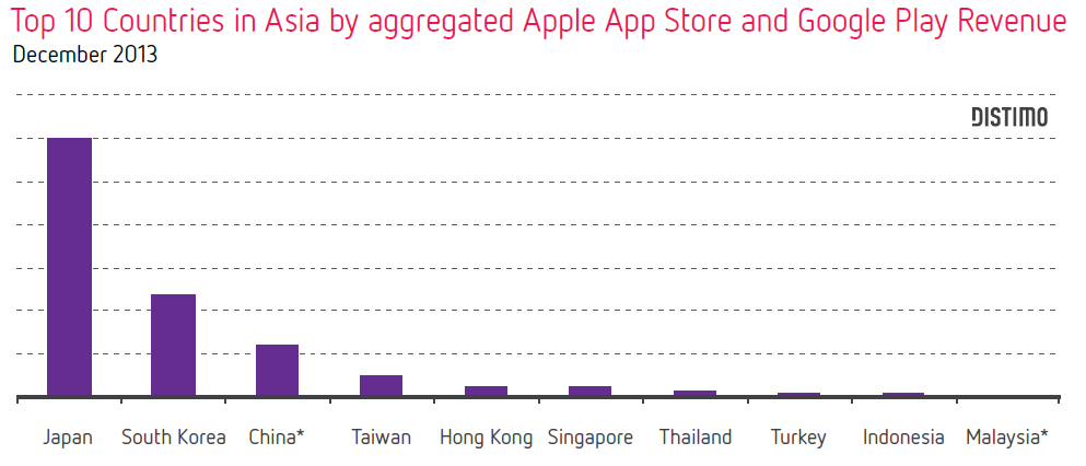 marché sur l'application mobile