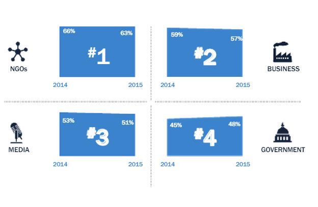 Etude Edelman 2014 confiance dans le gouvernement les ONG les medias les sociétés privées