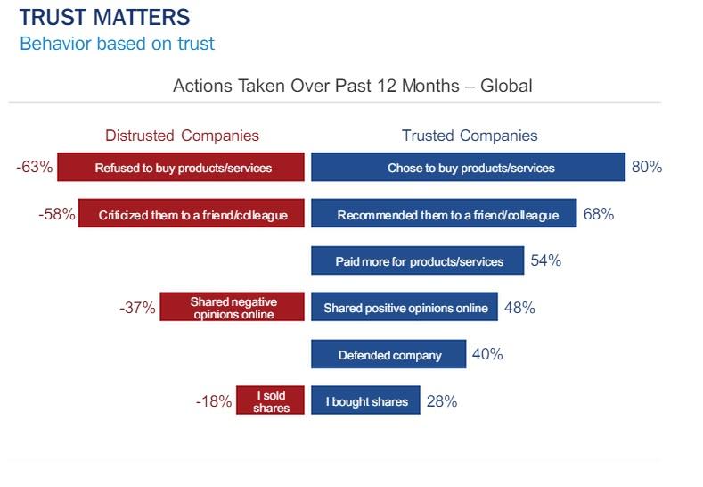 Etude Edelman 2014 impact de la confiance sur  achat recommandation et prix