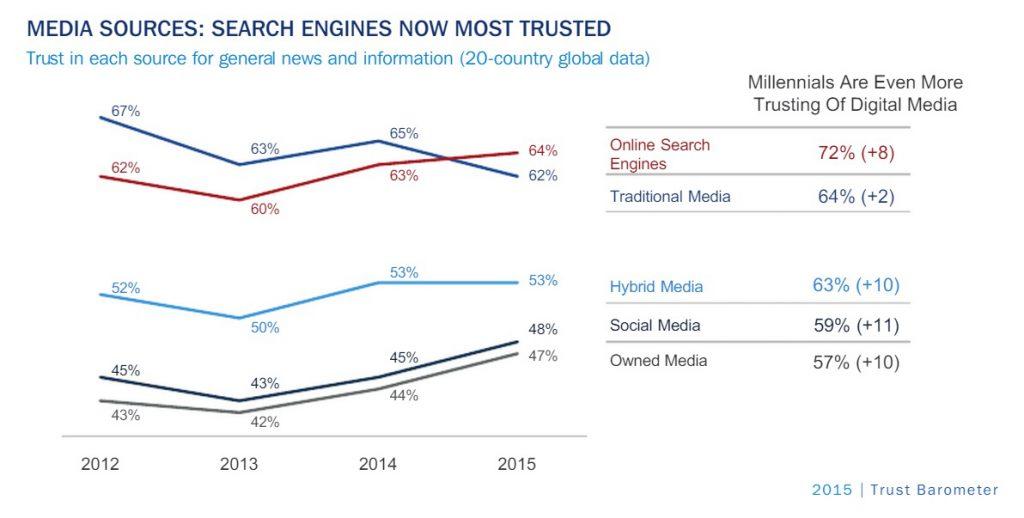 Etude Edelman 2014 plus de confiance dans les moteurs de recherche que dans les medias traditionnels