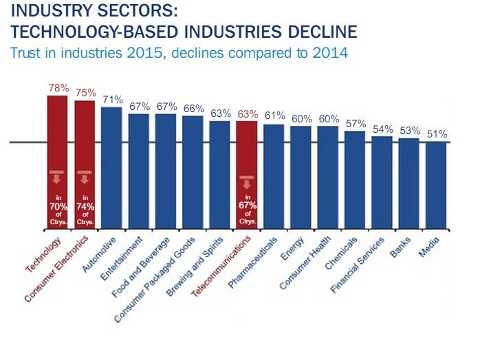 Etude Edelman confiance dans les industries 2014