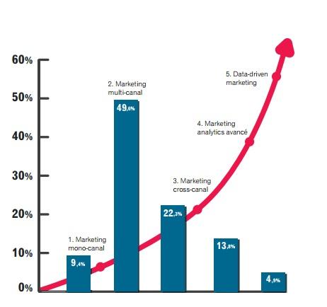 etude-experian-une-minorite-d-entreprise-affirment-faire-un-data-driven-marketing-sophistique-en-2016