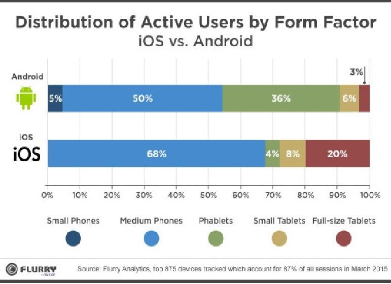 Etude Flurry Android à la pointe de la révolution des Phablets